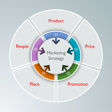 The 4 P's of Marketing Plus 1